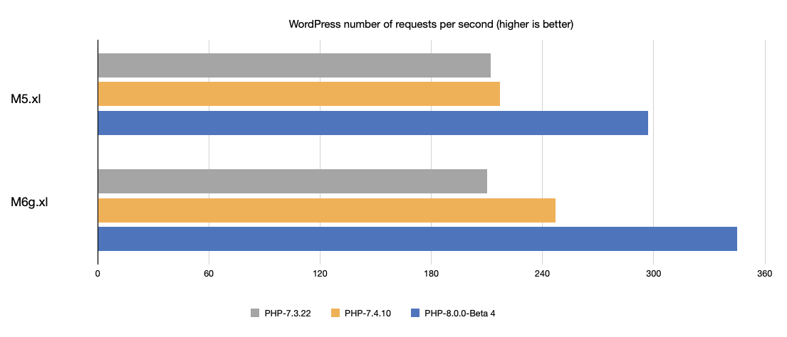 WordPress requests per second: M6g.xlarge vs. M5.xlarge