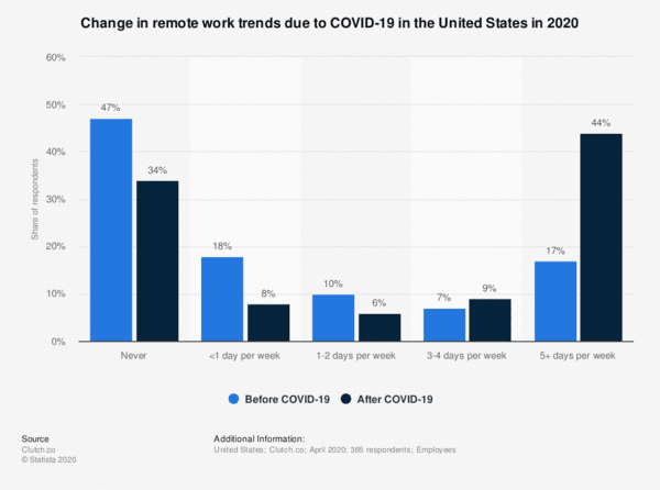 Massive changes in remote work due to COVID-19