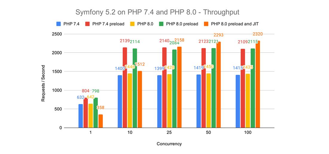 PHP 8.0 - Performance Throughput Benchmarks