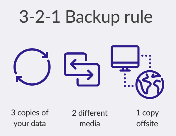 The 3-2-1 Backup Rule